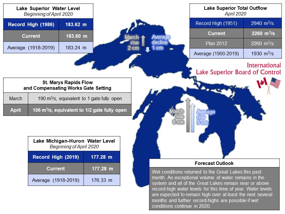 ILSBC April 2020 Infographic