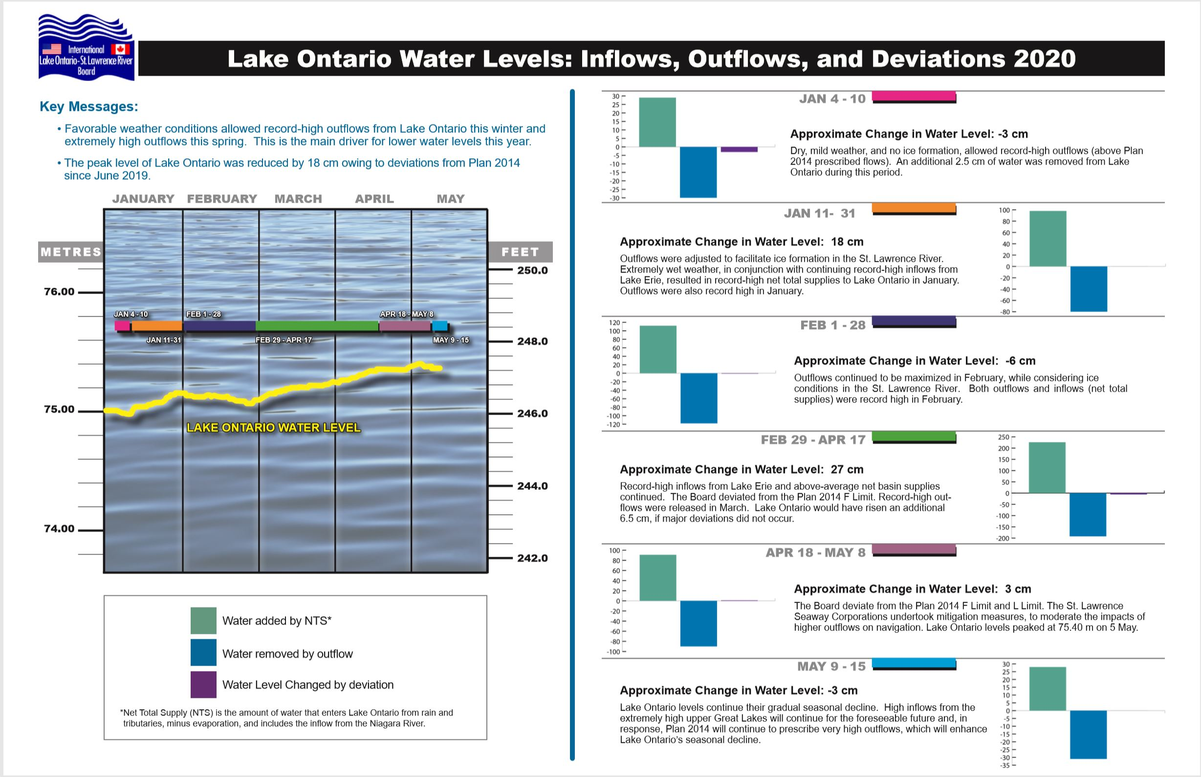 Lake Ontario Water Levels: Inflows, Outflows, and Deviations 2020