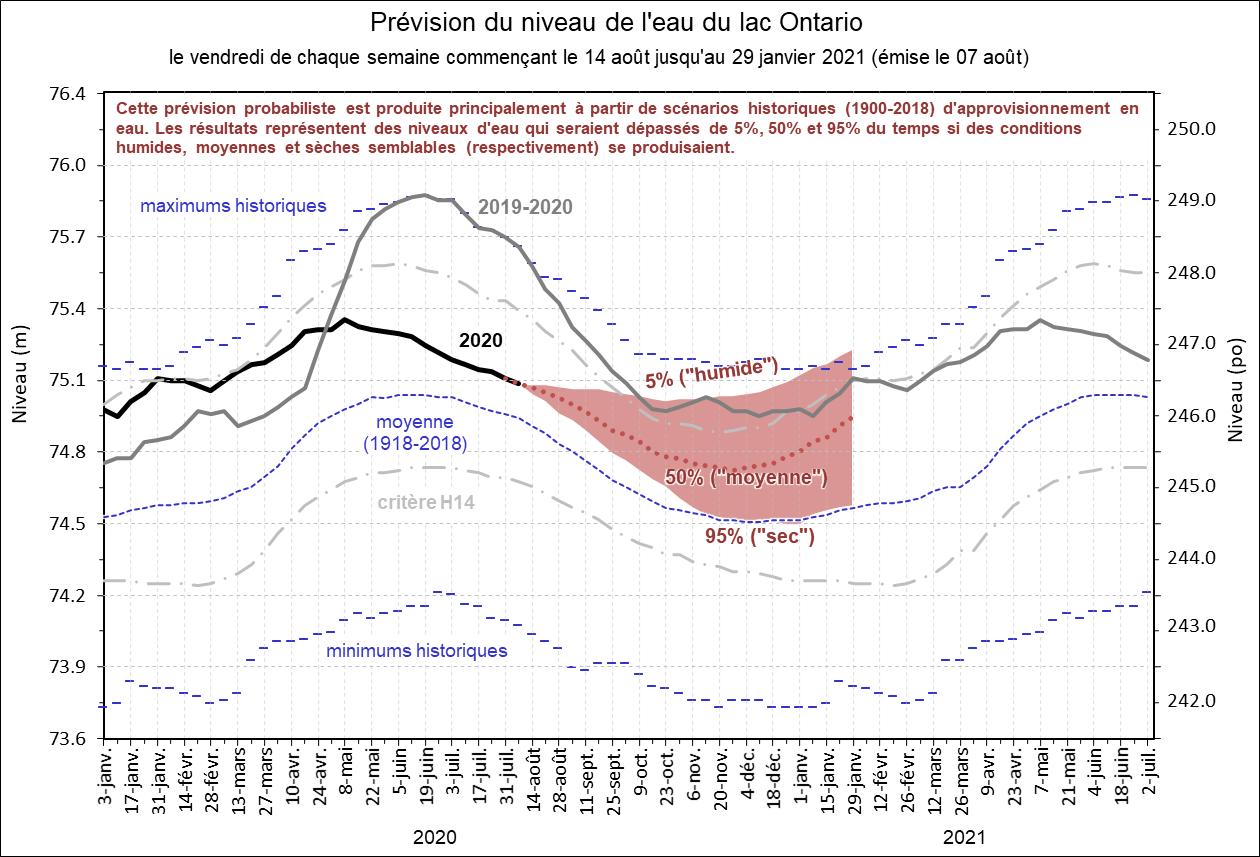 Prévision du niveau de l'eau du lac Ontario