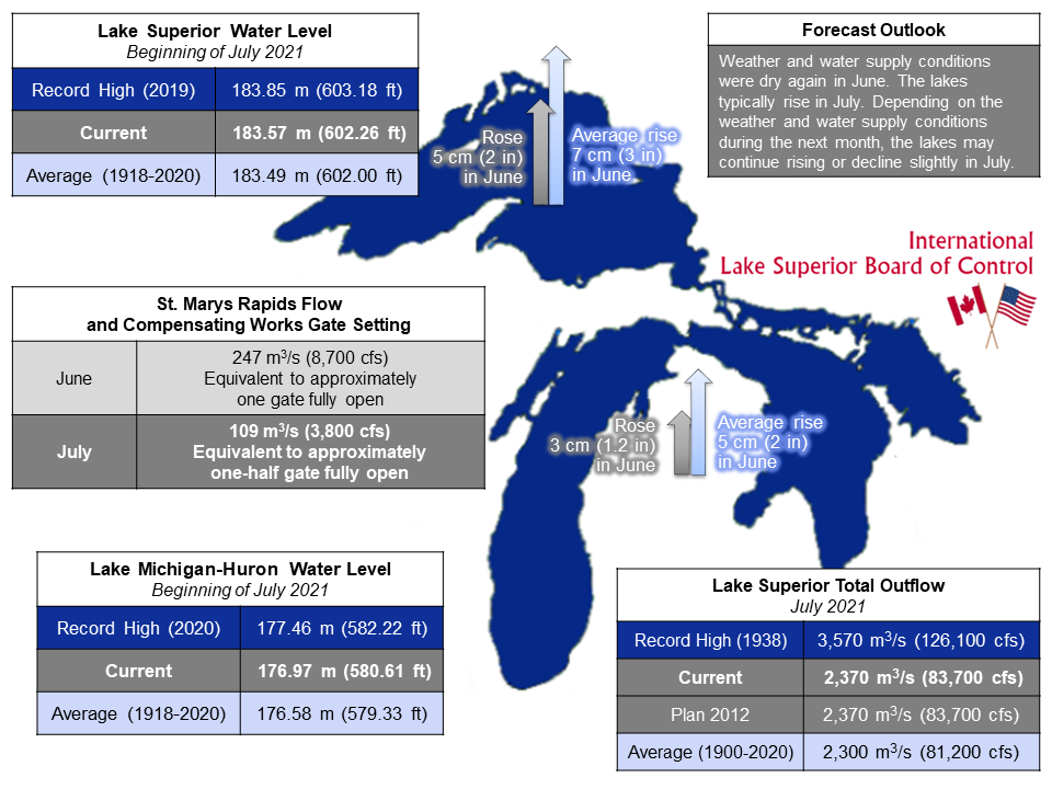 ILSBC July 2021 Infographic