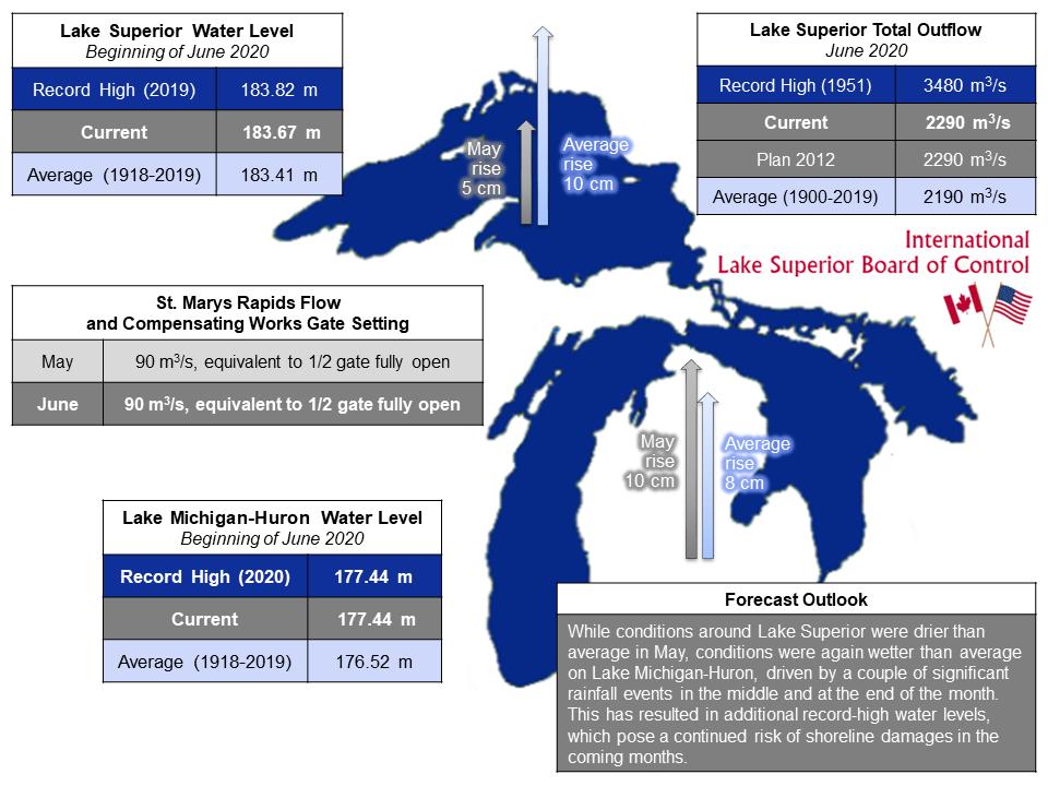 ILSBC June 2020 Infographic