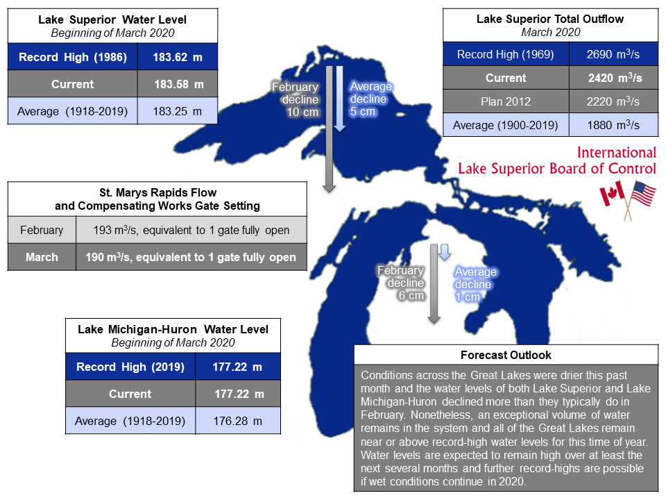 ILSBC March 2020 Infographic
