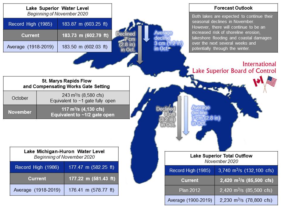 ILSBC November 2020 Infographic