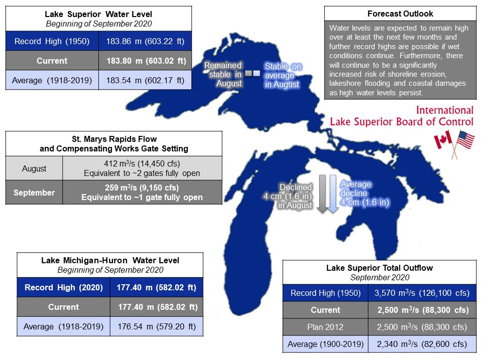 ILSBC September 2020 Infographic
