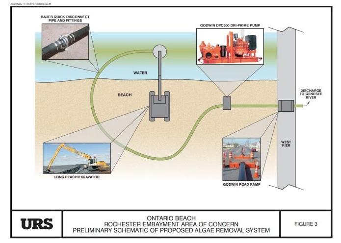 Plan du système d'élimination d'algues proposé. Source : URS