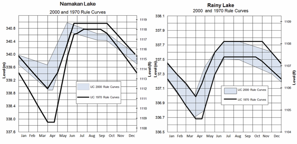 1970 and 2000 Rule Curves for Namakan Lake and Rainy Lake, from the draft study strategy.