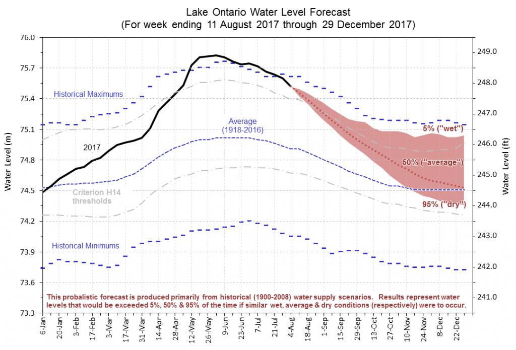 Lake Ontario water level forecast through end of 2017