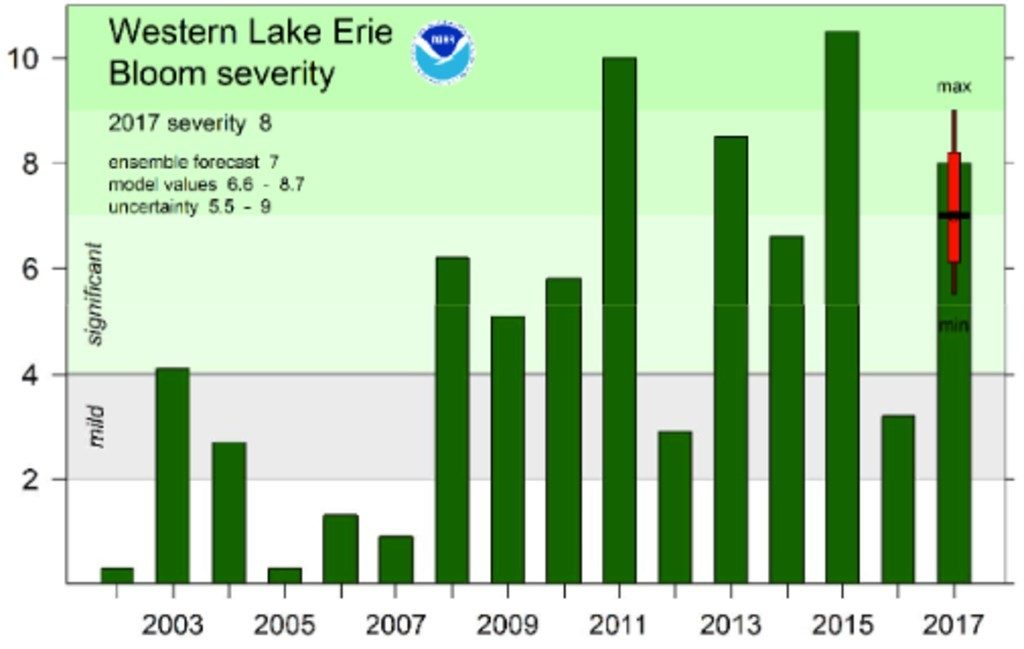 chart western lake erie blooms