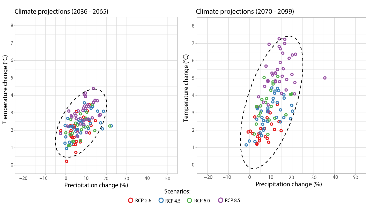Projected mean precipitation changes using a climate model and variety of carbon emission scenarios for the St. Croix River watershed. Results show changes between the mean of the years 2036-2065 (on the left) and 2070-2099 (on the right) relative to the historical period of 1971-2000. Each point represents the results from a single model run. As air temperatures increase, the likelihood of a wetter climate increases. Credit: IJC