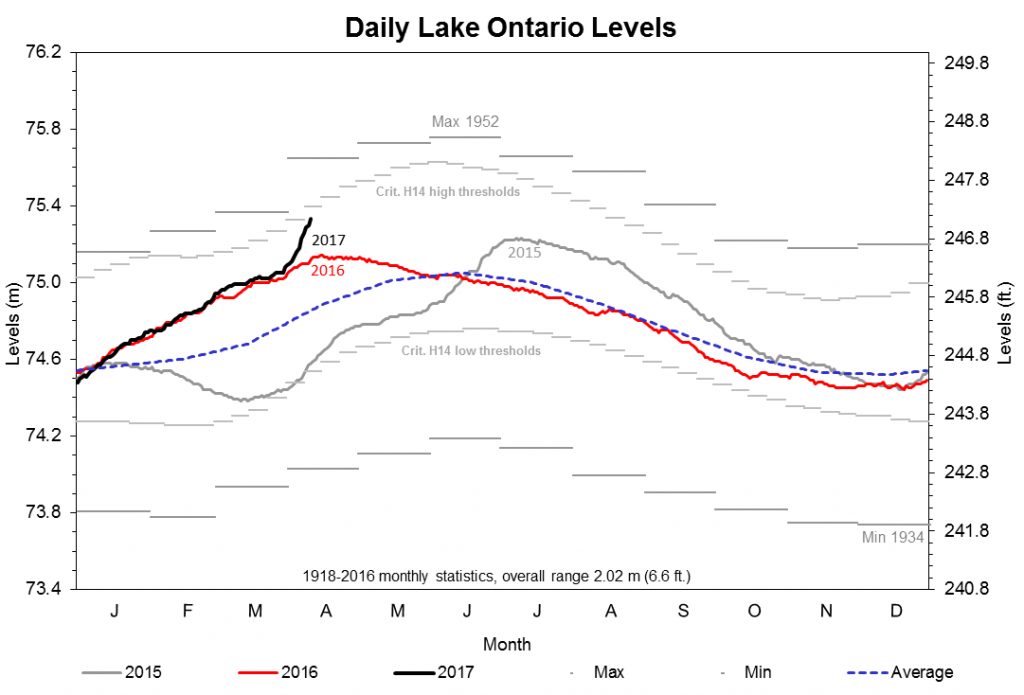 Daily Lake Ontario levels. Credit: International Lake Ontario-St. Lawrence River Board