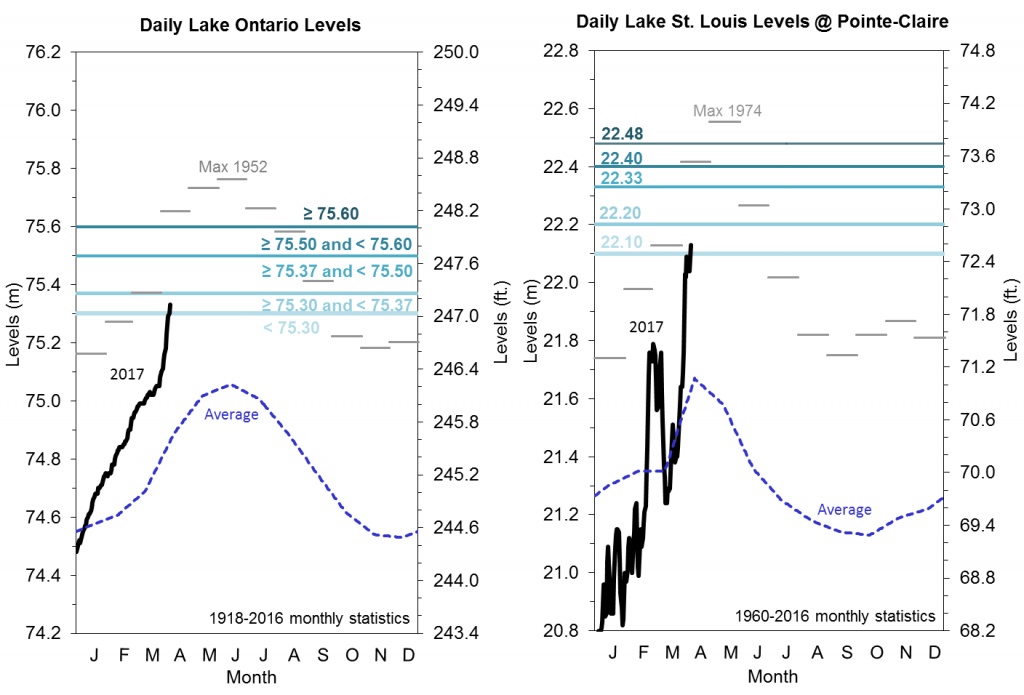 "Recent water levels of Lake Ontario and Lake St. Louis in comparison to Plan 2014's tiered ""F-limit"" rule. Plan 2014 prescribes outflows from Lake Ontario that attempt to balance the impacts of high levels both upstream on Lake Ontario and downstream on the St. Lawrence River. Credit: International Lake Ontario-St. Lawrence River Board"
