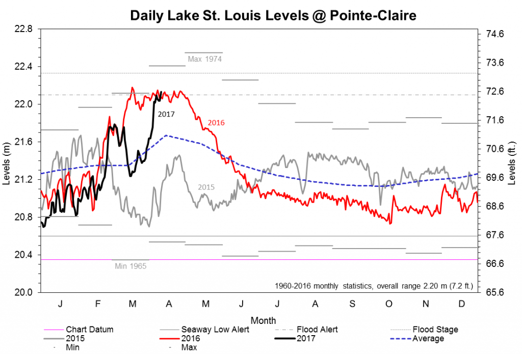 Daily St. Lawrence River levels at Lake St. Louis. Credit: International Lake Ontario-St. Lawrence River Board