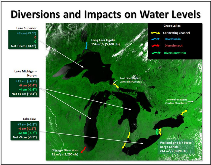 Existing Control Structures and Diversions and the Effect of Diversions on Lake Levels. From the IJC Advice to Governments, April 2013.