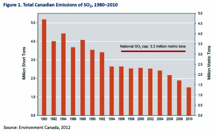 Fig 1 - Total Canadian Emissions of SO2, from the 2012 Progress Report.