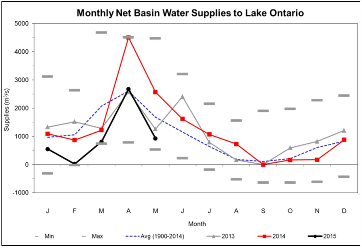 Lake Ontario St Lawrence River Water Levels Wetter Conditions