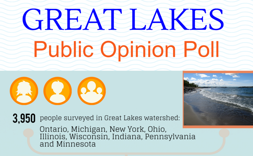 great lakes public opinion poll water quality board