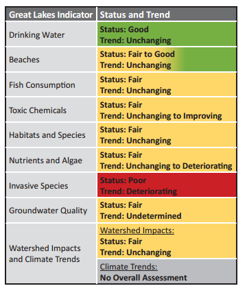 An overall assessment of the Great Lakes for each indicator. Credit: State of the Great Lakes Highlights report