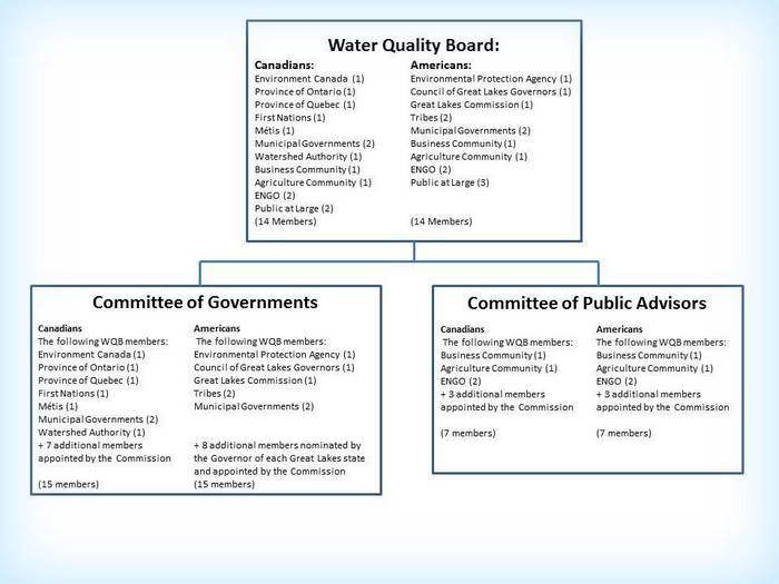A graphic illustrating the Water Quality Board's proposed membership composition and committee structure.