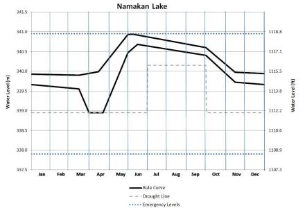 Biggest change between old and new rule curves on Namakan Lake