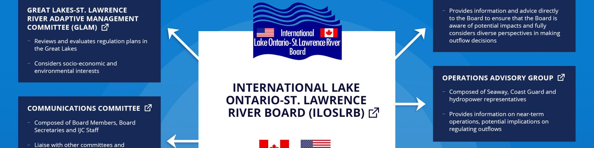 Infographic explaining the roles and responsibilities of the key players involved in the regulation of Lake Ontario and the St. Lawrence River