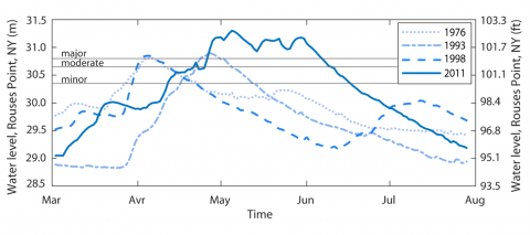 Four Major Floods LCRR Graph