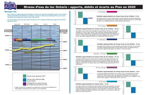 Niveau d'eau du lac Ontario : apports, débits et écarts au Plan en 2020