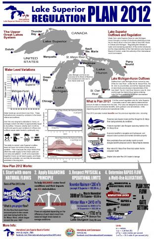 Image of the the International Lake Superior Board of Control's Regulation Plan 2012 Infographic