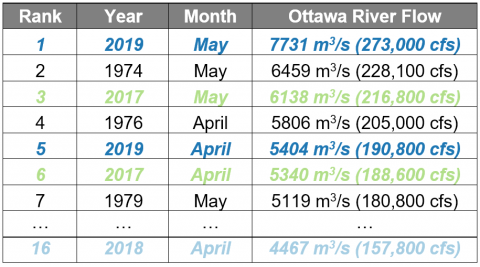 Ottawa River flows: highest months recorded since completion of Carillon Dam in 1963